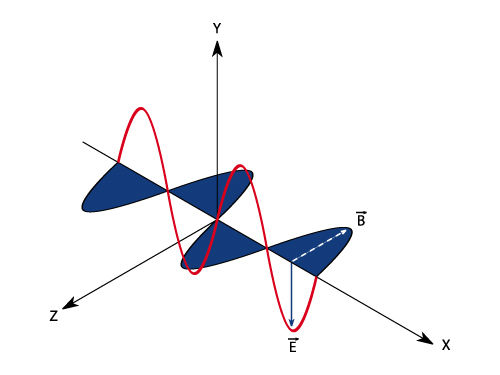 Campos magnético (B) e elétrico (E) combinados na formação das ondas eletromagnéticas