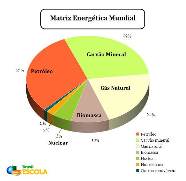 A maior parte dos países ainda prioriza em suas matrizes energéticas fontes de energia não renováveis, como os combustíveis fósseis