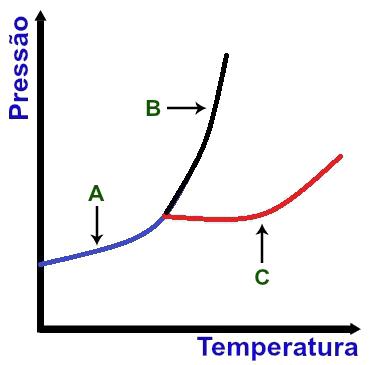 Curvas presentes em um diagrama de fases