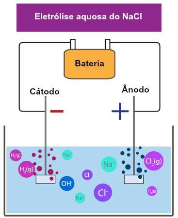 Esquema demonstrando a eletrólise aquosa do NaCl