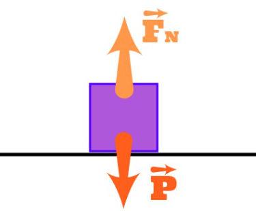 A força normal e o peso atuam no mesmo corpo