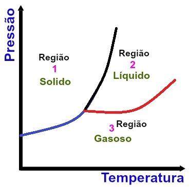 Regiões fundamentais de um diagrama de fases