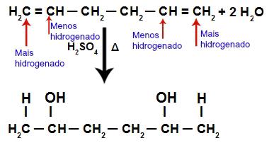 Exemplo da aplicação da regra de Markovnikov na hidratação de alcadienos