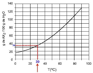 Determinação da solubilidade do AX2 a 30oC