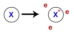 Representação dos elétrons deslocalizados da camada de valência