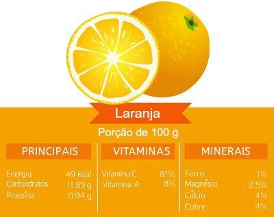 Quantidade de calorias produzidas a partir de 100 g de laranja