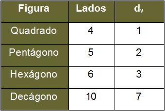 Tabela relacionando lados e diagonais