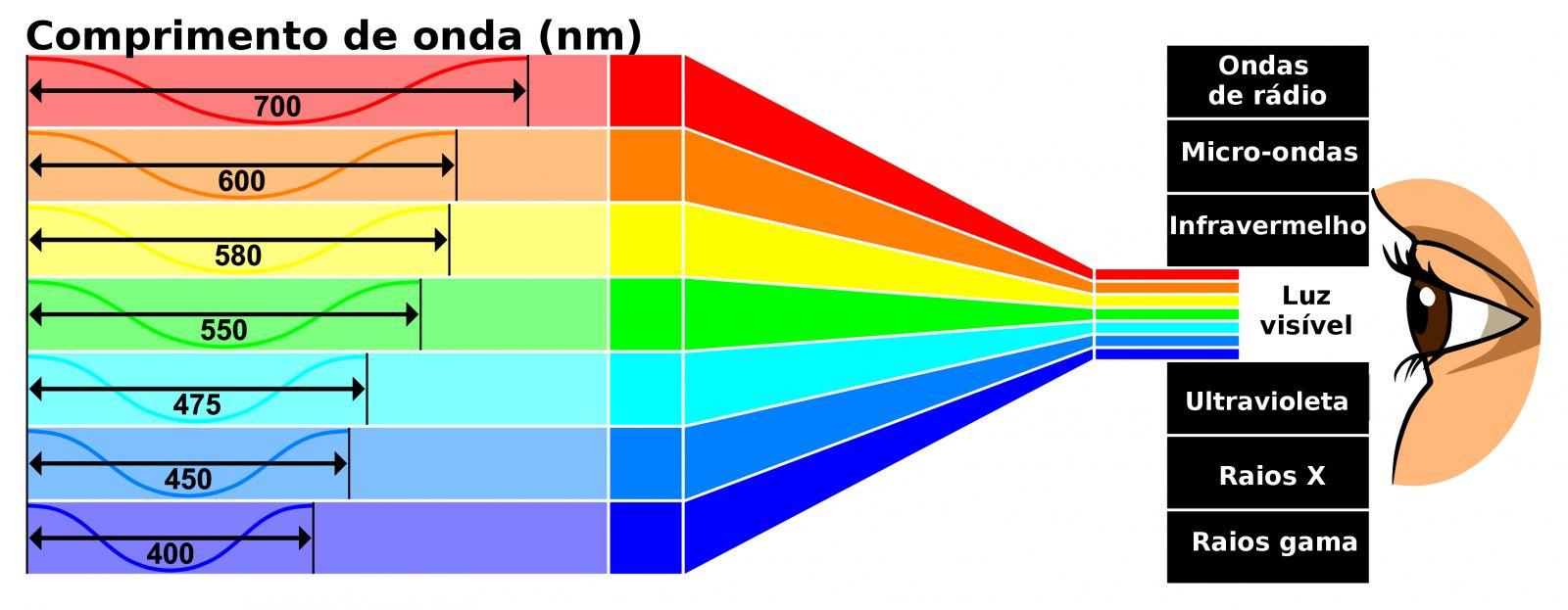 O infravermelho não é visível ao olho humano por ser uma onda de comprimento menor que a luz vermelha