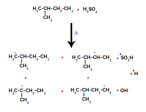 Rompimento da ligação entre carbono e hidrogênio em carbonos diferentes