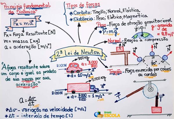 Mapa Mental sobre a Segunda Lei de Newton