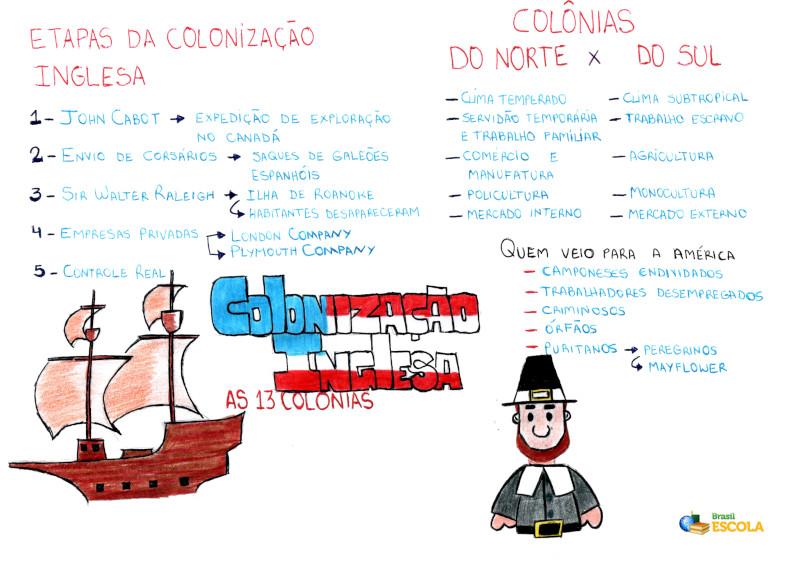 Mapa Mental: Colonização Inglesa