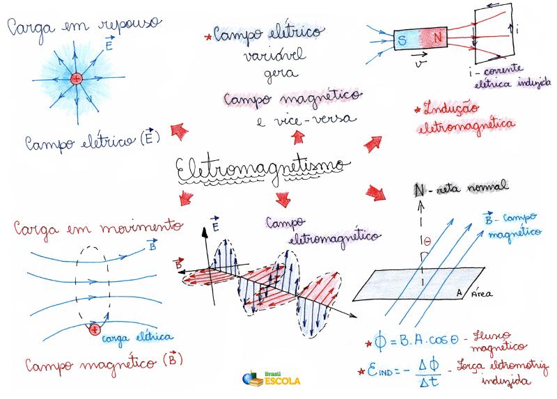 Mapa Mental: Eletromagnetismo