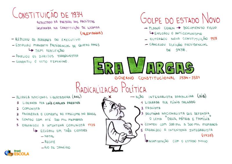Mapa Mental: Era Vargas - Governo Constitucional