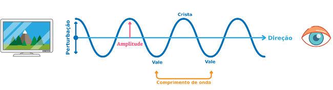 A figura acima mostra-nos que a luz que enxergamos é um exemplo de onda transversal.