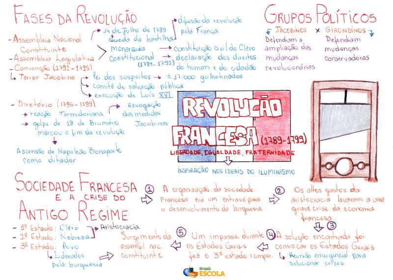 Mapa Mental: Revolução Francesa