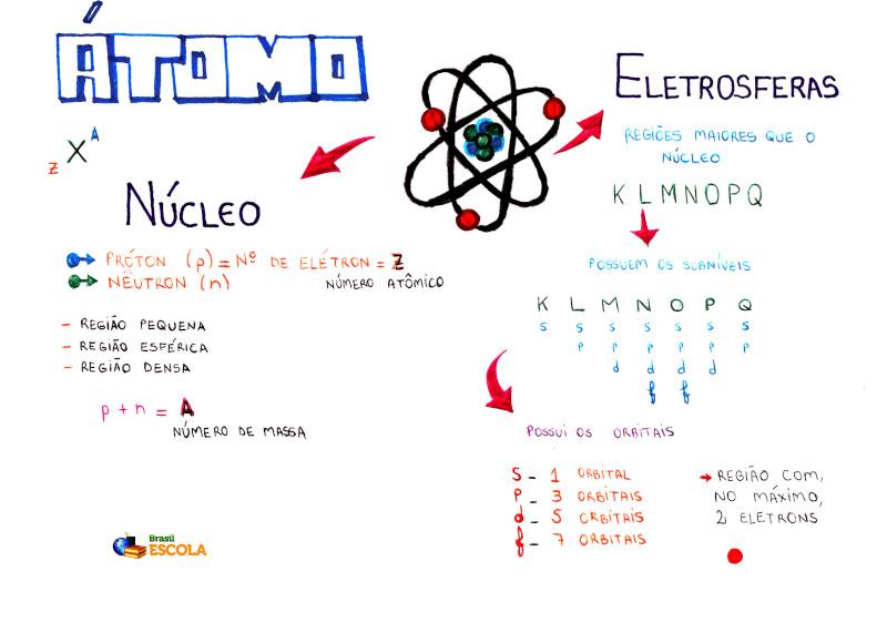 Estrutura Do átomo Estrutura Do átomo E Seus Constituintes