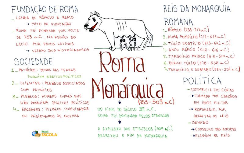 Mapa Mental: Roma Monárquica