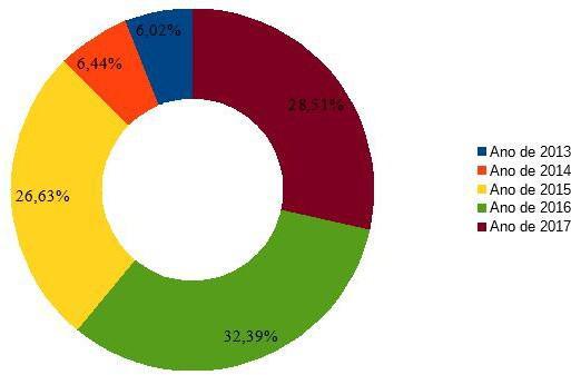 Quantidade geral de registros de ocorrências policial no bairro Coroa do Meio