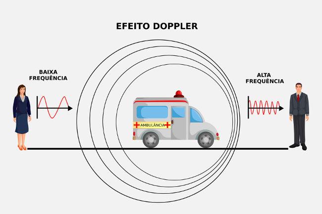 Ambulância e efeito Doppler
