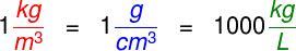 Equivalência entre as principais unidades de densidade.
