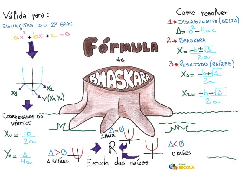 Mapa Mental: Fórmula de Bháskara