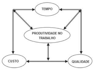 Os elementos base para a produtividade no trabalho