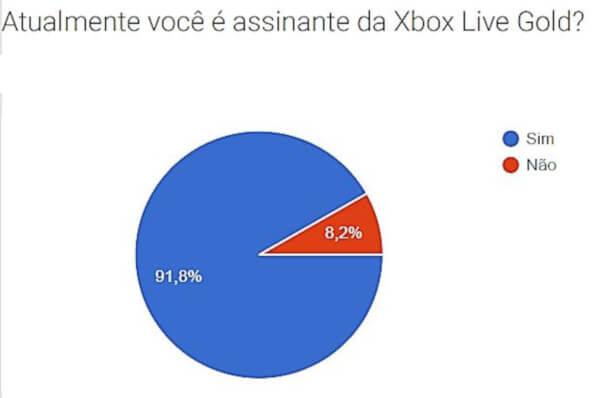 Atualmente você é assinante da Xbox Live Gold? (Facebook)