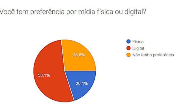 Você tem preferência por mídia física ou digital? (Facebook)