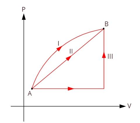 Gráfico do ciclo termodinâmico