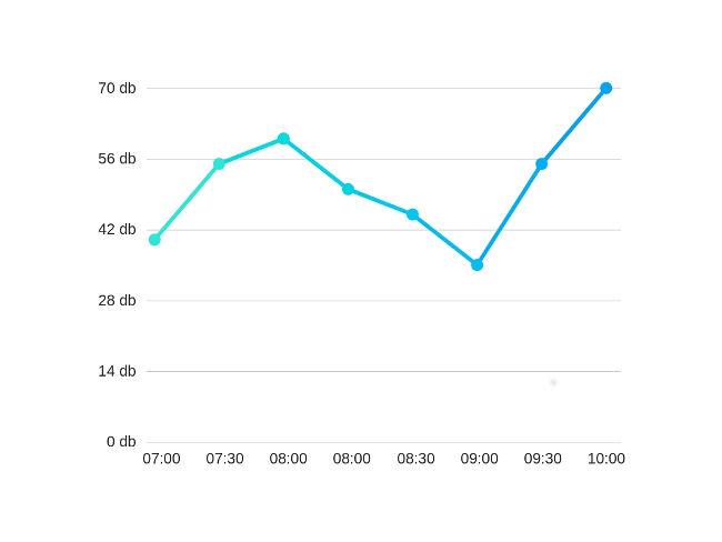Gráfico da intensidade sonora