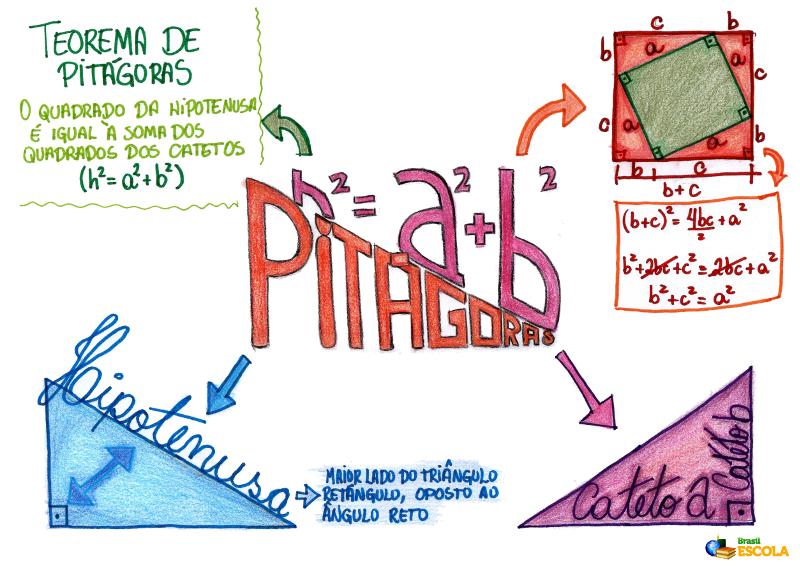 Mapa Mental: Teorema de Pitágoras