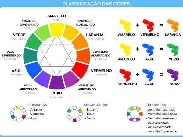 As cores podem ser classificadas como primárias, secundárias e terciárias.