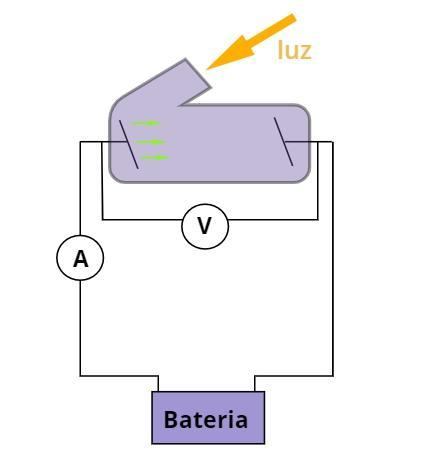 Esquema experimental utilizado para o estudo do efeito fotoelétrico.