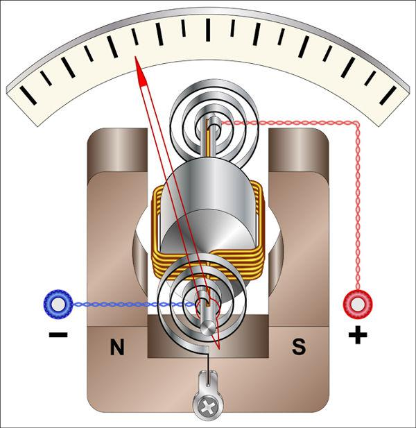 O galvanômetro pode ser usado para medir pequenas correntes elétricas.