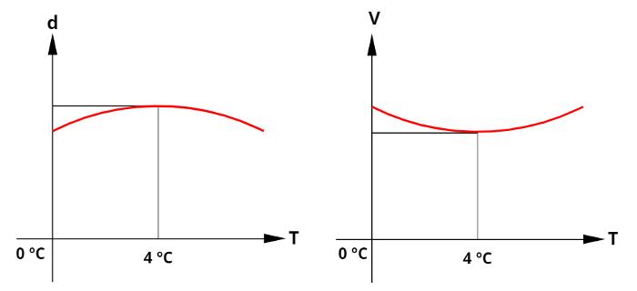 Na temperatura de 4ºC, a densidade da água é a mais alta.