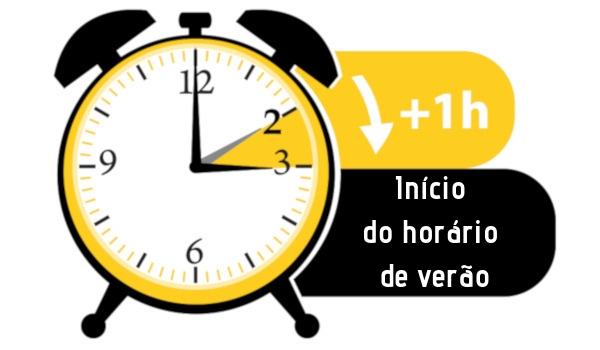 No início do horário de verão, o relógio é adiantado em uma hora.