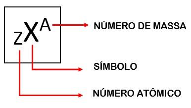 Atomística | Tudo sobre o átomo você encontra aqui! - Brasil Escola