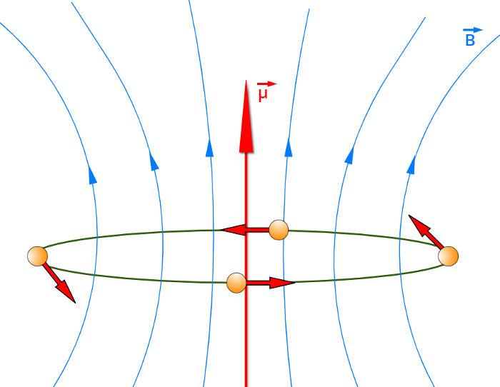 O movimento de uma carga em um circuito fechado produz um momento de dipolo magnético.