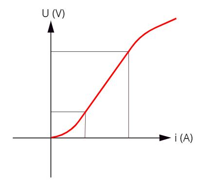 O resistor pode ser considerado ôhmico no intervalo em que o seu potencial elétrico aumenta linearmente com a corrente elétrica.