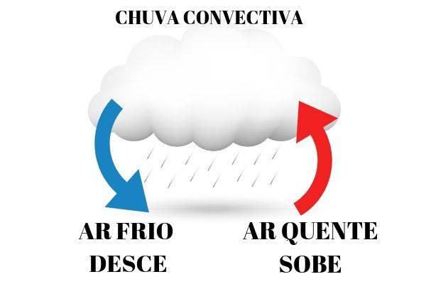 A chuva convectiva é caracterizada pela subida do ar quente e descida do ar frio.
