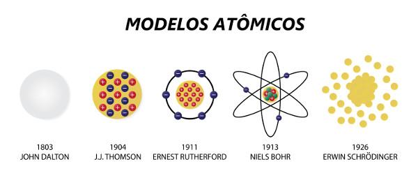 Modelos atômicos mais modernos que tiveram influência da teoria de Demócrito.