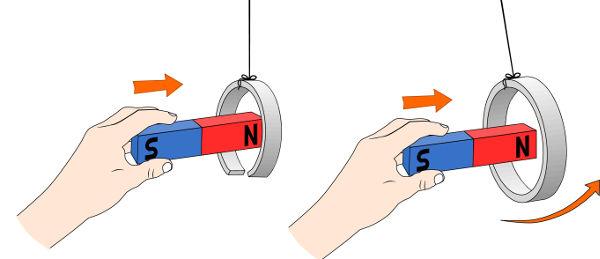Na figura ilustra-se um experimento simples que pode ser feito para evidenciar a lei de Lenz.