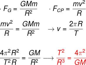 Com base na força centrípeta e na lei da gravitação, é possível obter a terceira lei de Kepler.
