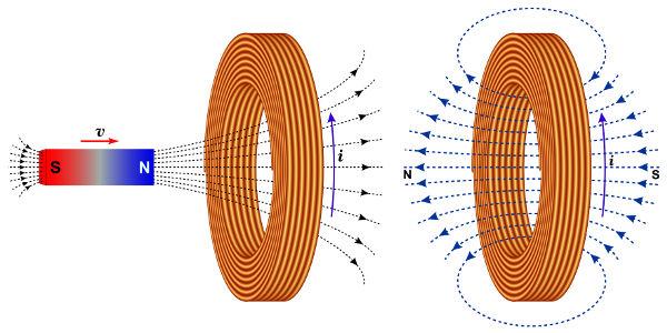 Ao aproximarmos o norte magnético da bobina, ela produz um norte magnético que se opõe.