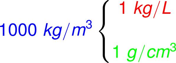 De acordo com o esquema, 1000 kg/m³ equivalem a 1 kg/L e a 1 g/cm³.